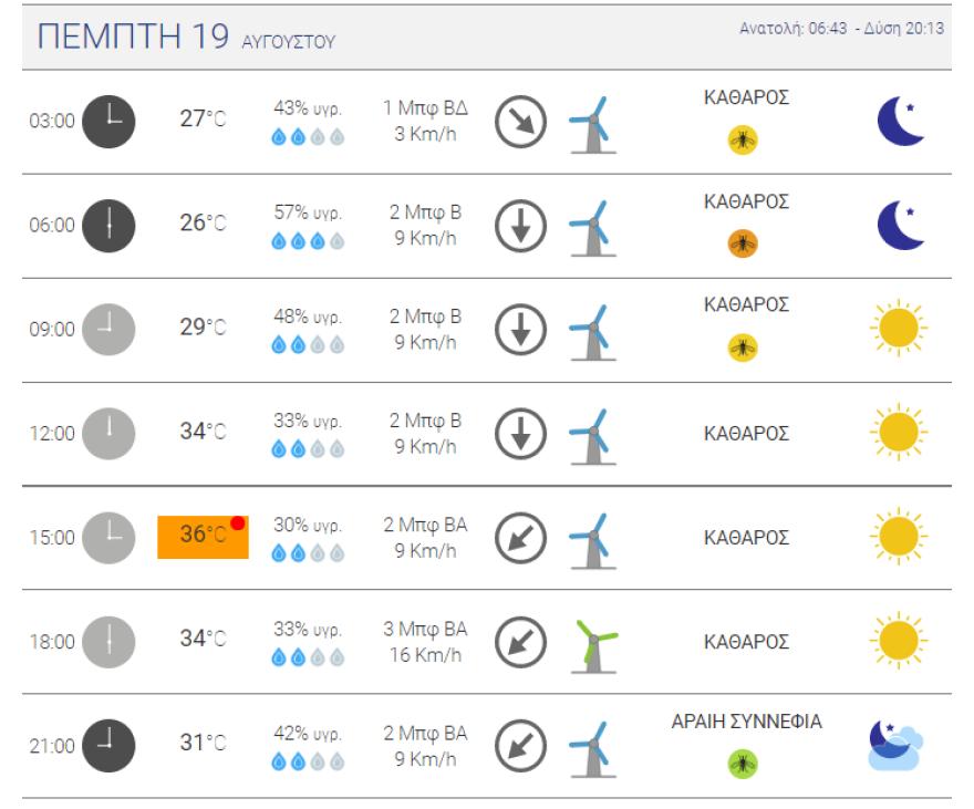 Καιρός στην Αθήνα: Μέχρι πού θα φτάσει σήμερα ο υδράργυρος – Χάρτες του meteo