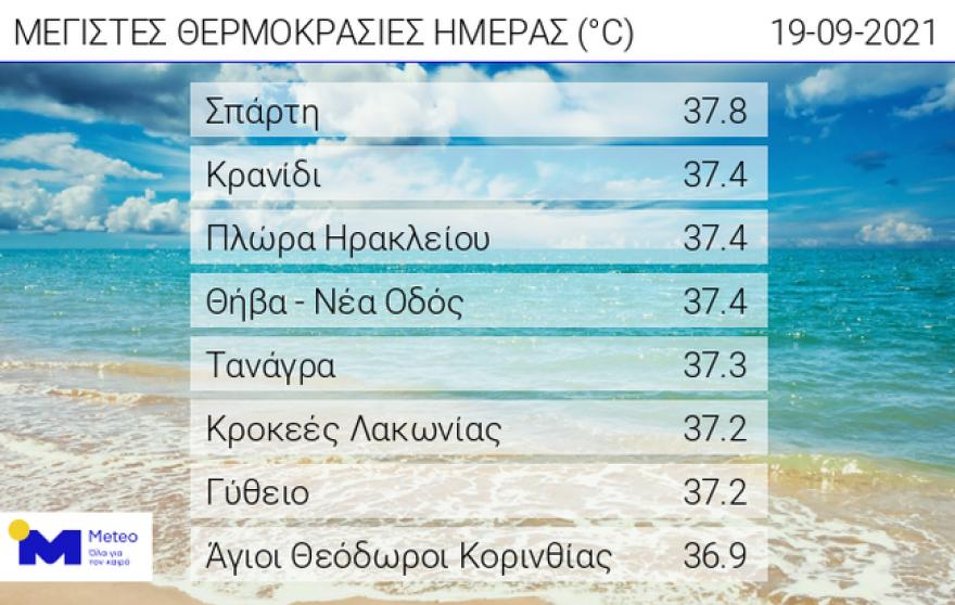 Καιρός: Στα ύψη για την εποχή η θερμοκρασία – Πού «άγγιξε» τους 38 βαθμούς Κελσίου