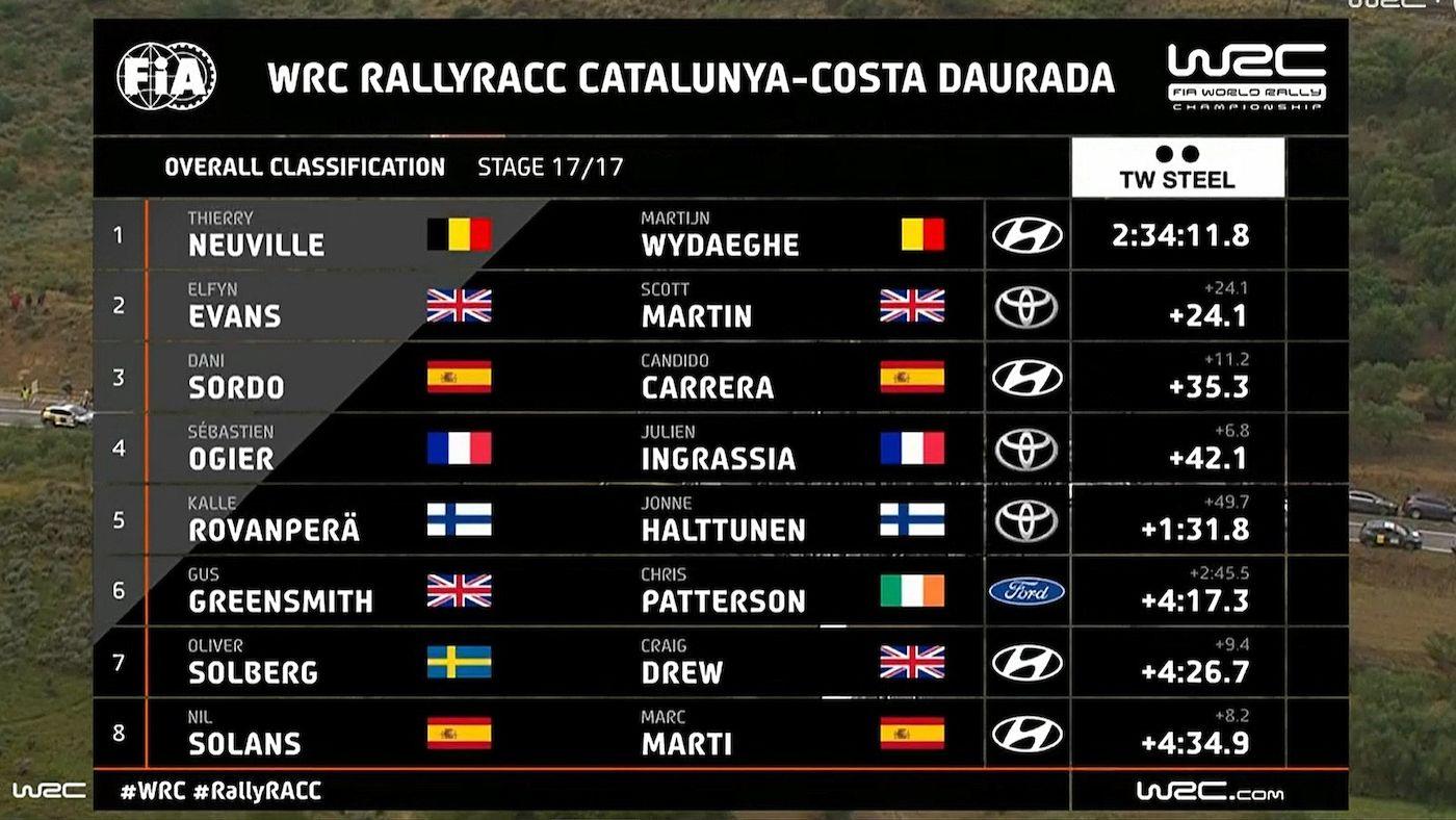 Παρολίγο να χάσει τον αγώνα ο Neuville στο ράλι Καταλονίας – Τελικά ανέβηκε στο πρώτο σκαλί