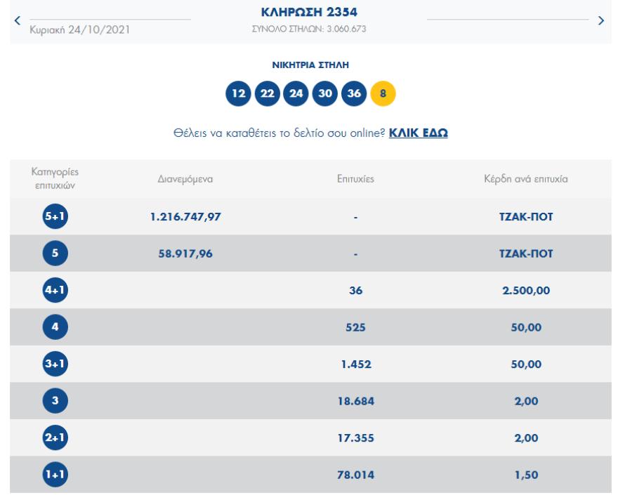 Τζακ ποτ στο Τζόκερ: Την Τρίτη μοιράζει 1,5 εκατ. ευρώ